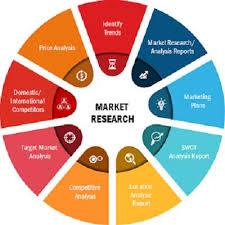 Medical Cyclotron Market,